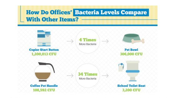 Study reveals the truth about office germs