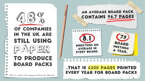 Half of companies are still using paper to produce board packs