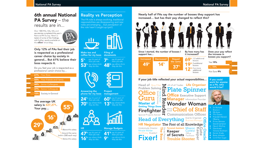 National PA Survey infographic