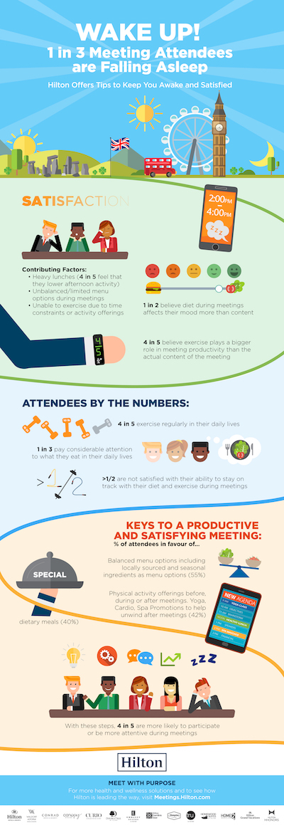 1 in 3 meeting delegates are falling asleep
