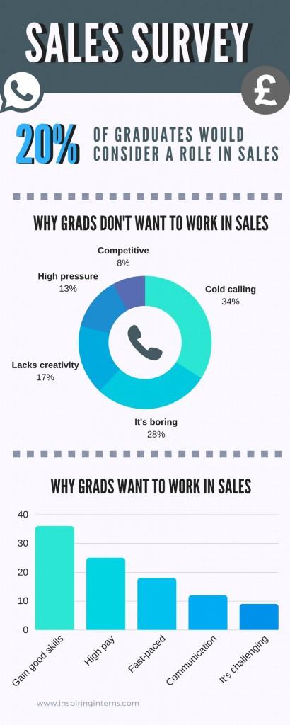 Sales survey infographic