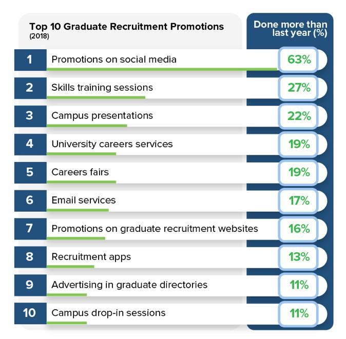 Top 10 Grad Recru Promotions