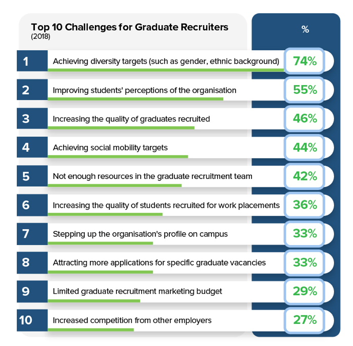 The Top 10 Challenges Of Special >> Top 10 Challenges For Grad Recruiters Pa Life