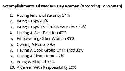 a list of the top 10 modern female accomplishments