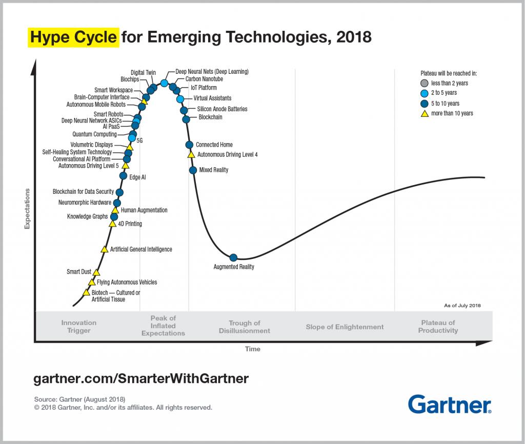 Gartner Hype Cycle - 2018