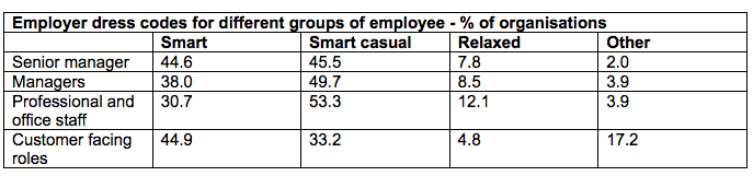 Employer dress codes for different groups of employee - % of organisations