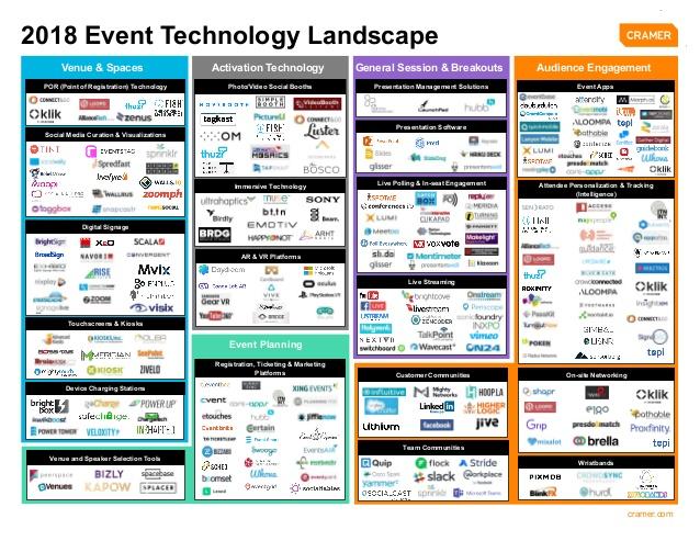 Cramer Event Tech Landscape