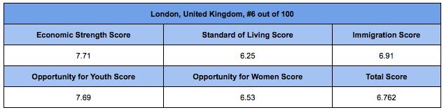 London City figures