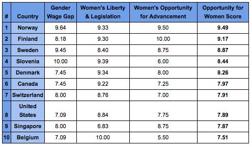 Woman City Figures