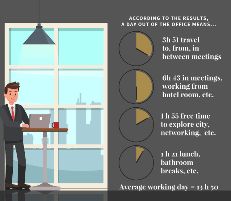Timings on a business trip