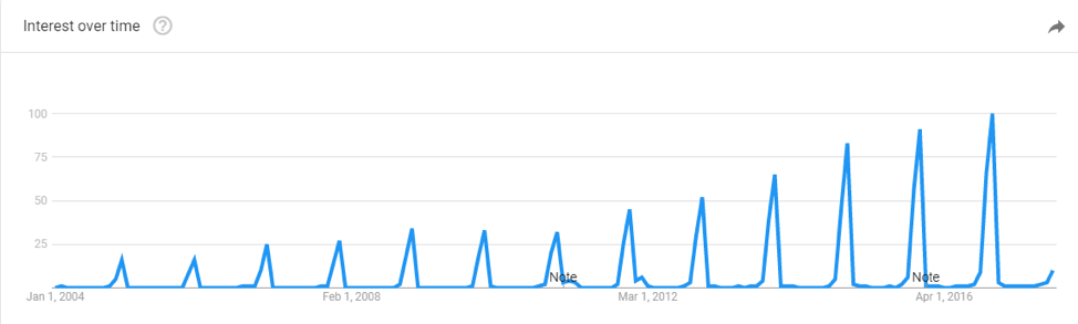 Graph displaying search trends in Google for the term 'secret Santa' in the UK
