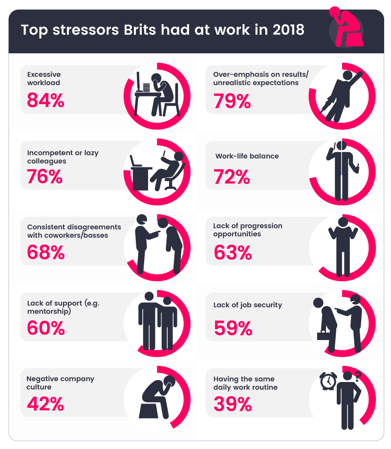 Top-stressors-Brits-have-at-work