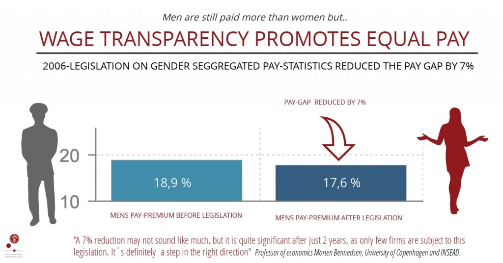 Wage transparency: Equal Pay