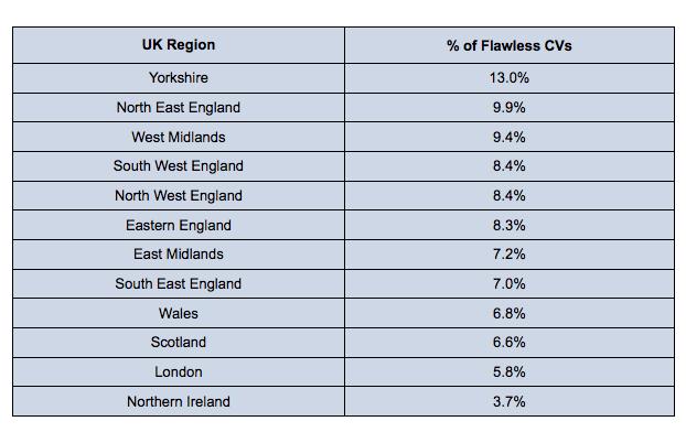 CV mistakes by region