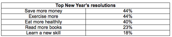 Top New Year's Resolutions
