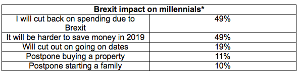 Brexit impact on millennials