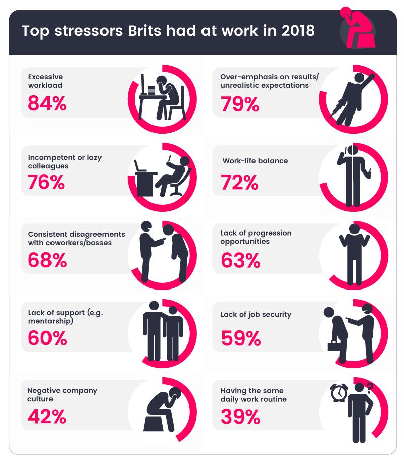 Top reasons Brits have at work