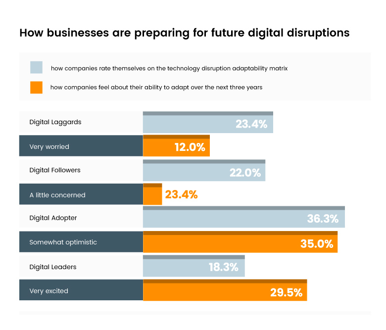 digital disruption table in orange, grey and blue